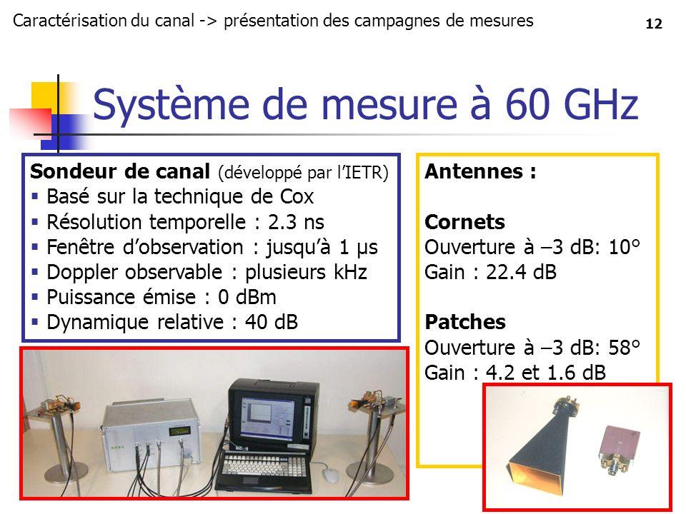 Système de mesure à 60 GHz Sondeur de canal (développé par l'IETR)