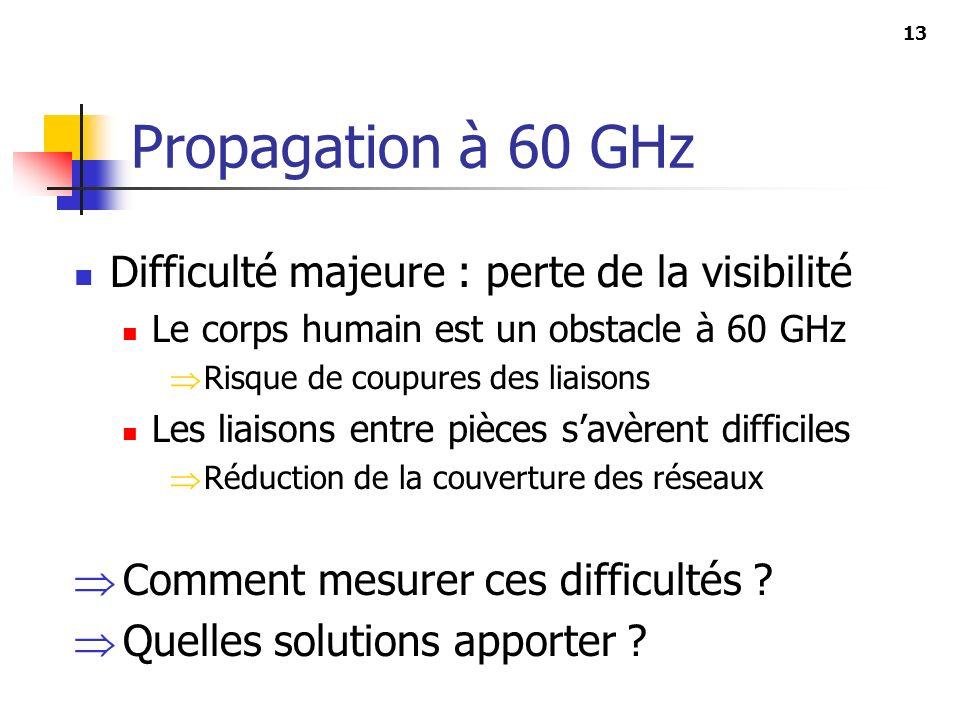 Propagation à 60 GHz Difficulté majeure : perte de la visibilité