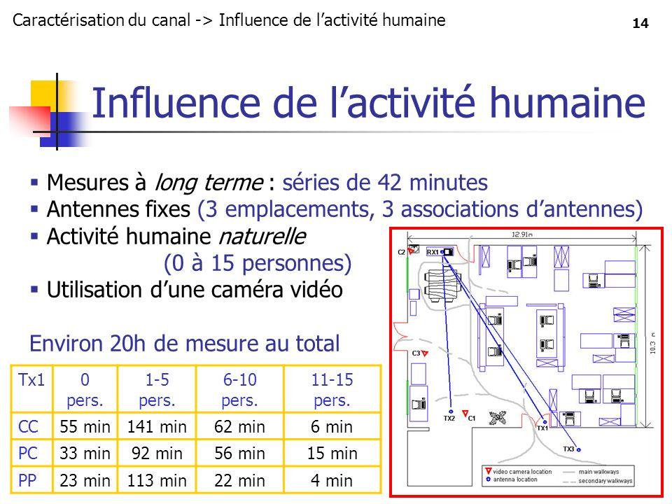 Influence de l'activité humaine