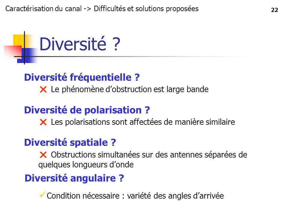 Diversité Diversité fréquentielle