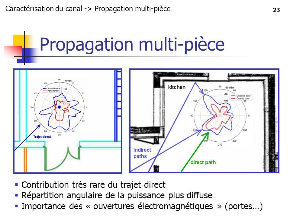 Propagation multi-pièce