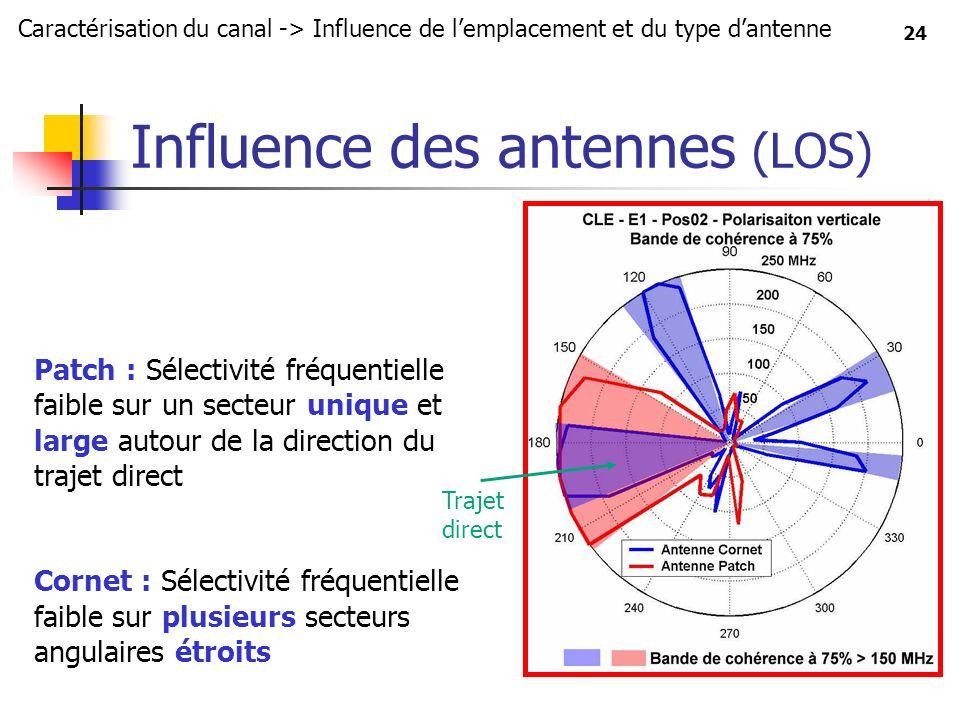 Influence des antennes (LOS)