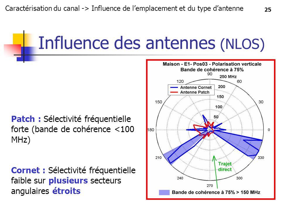 Influence des antennes (NLOS)