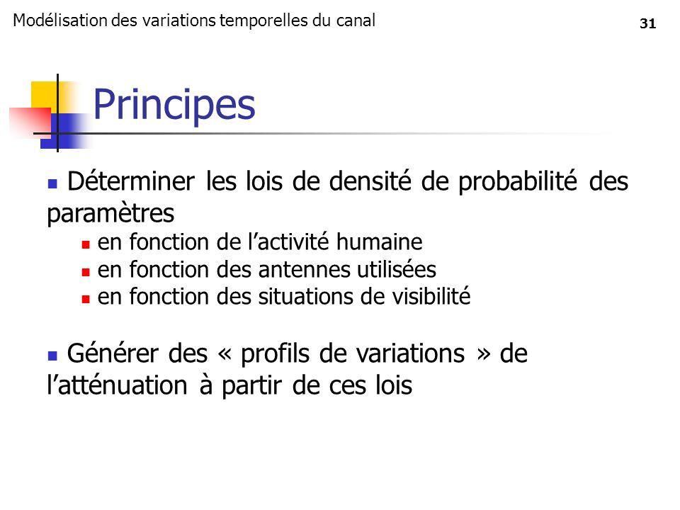 Principes Déterminer les lois de densité de probabilité des paramètres