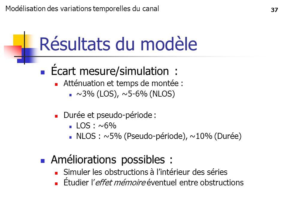 Résultats du modèle Écart mesure/simulation :