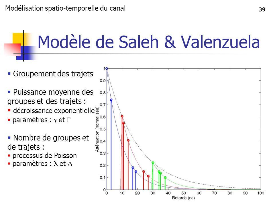 Modèle de Saleh & Valenzuela