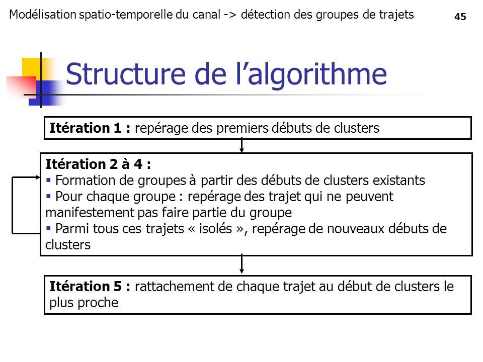 Structure de l'algorithme