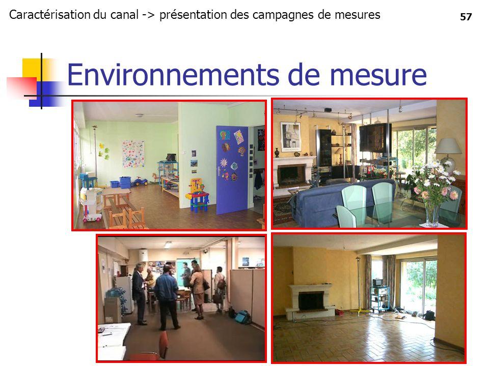 Environnements de mesure