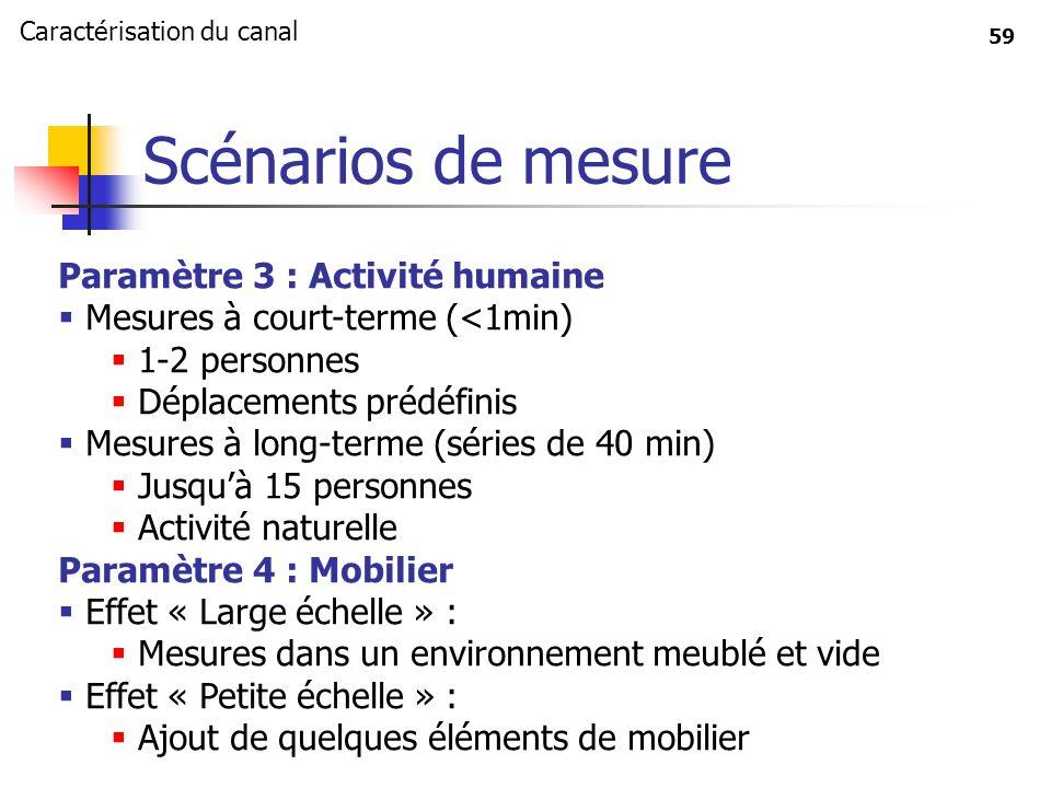 Scénarios de mesure Paramètre 3 : Activité humaine