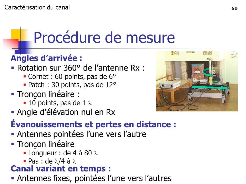 Procédure de mesure Angles d'arrivée :