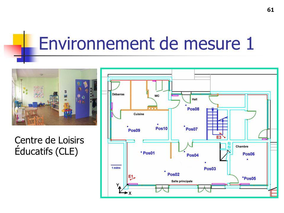 Environnement de mesure 1