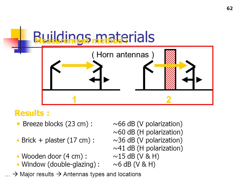 Buildings materials 1 2 Measurement method : ( Horn antennas )