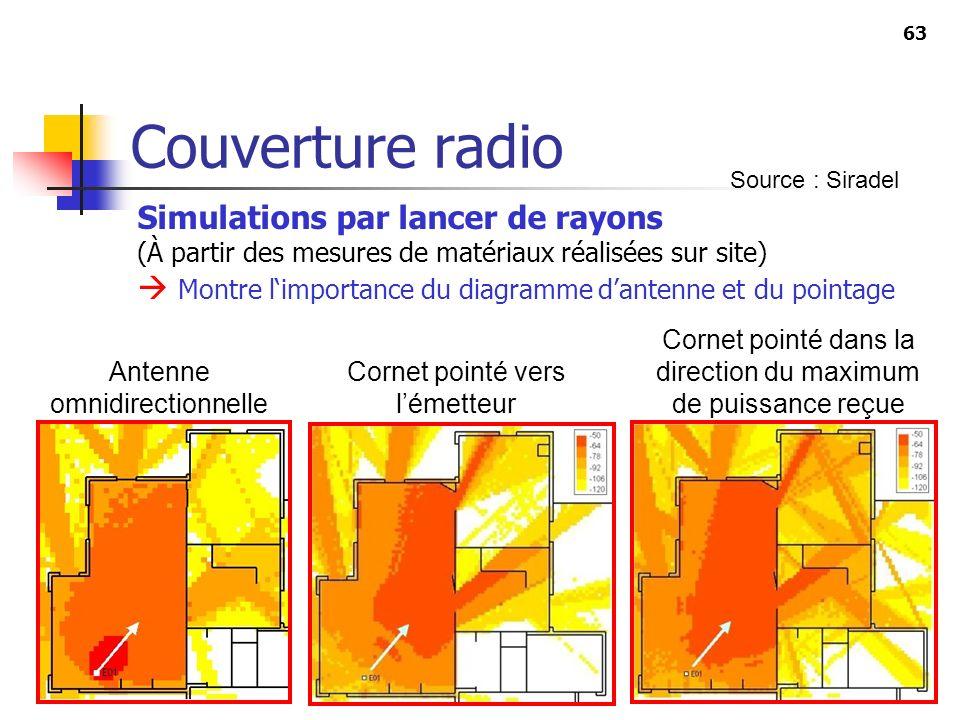 Couverture radio Simulations par lancer de rayons