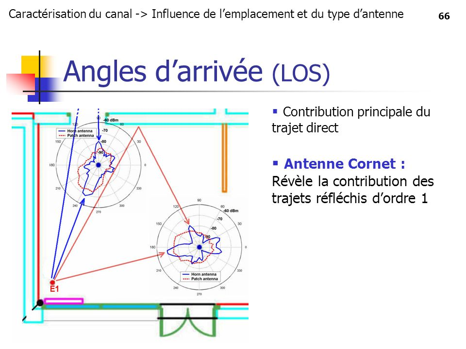 Angles d'arrivée (LOS)