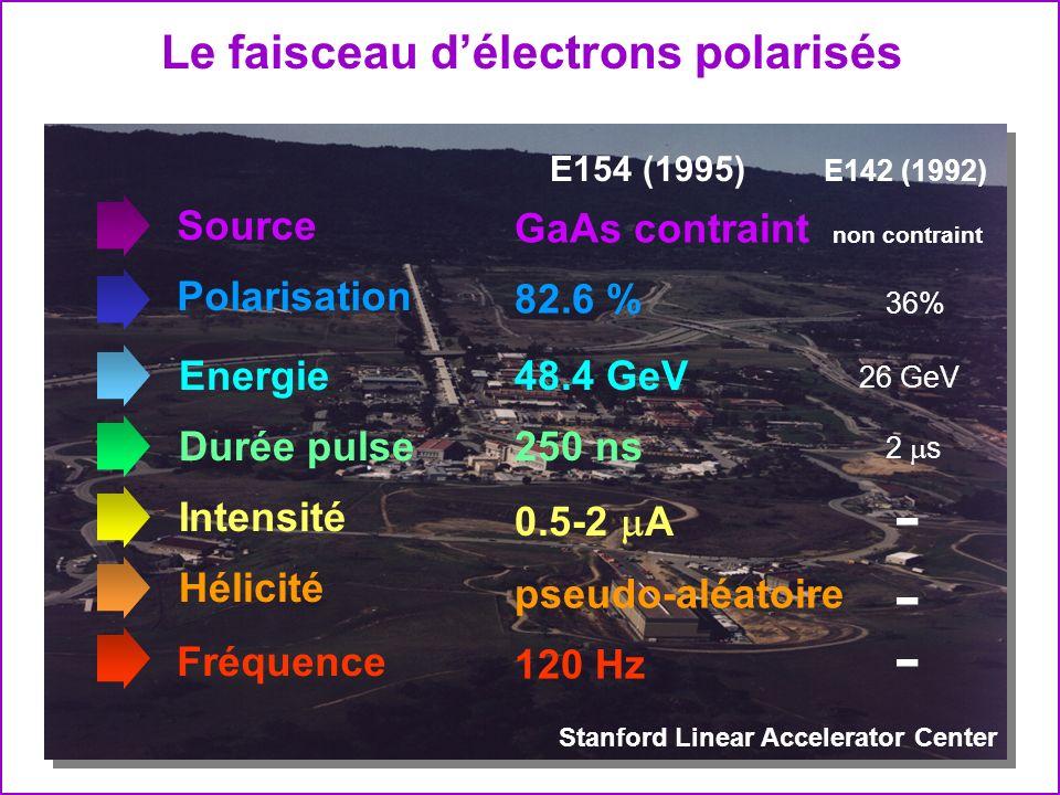- Le faisceau d'électrons polarisés Source GaAs contraint Energie