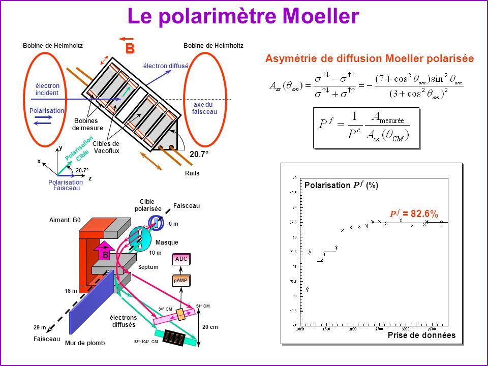 Le polarimètre Moeller