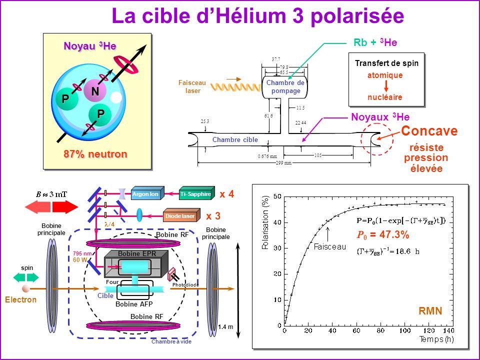 La cible d'Hélium 3 polarisée