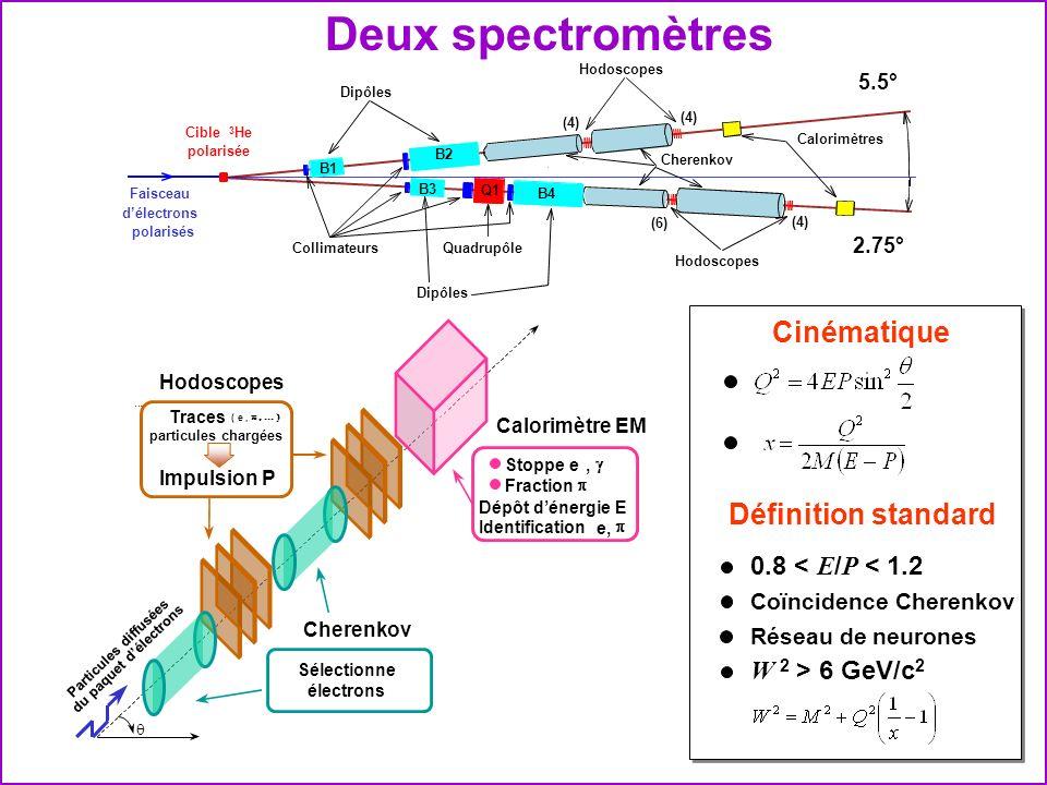 Deux spectromètres Cinématique Définition standard