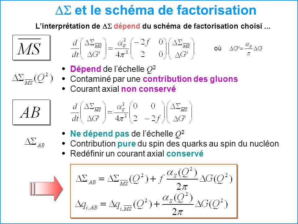 DS et le schéma de factorisation