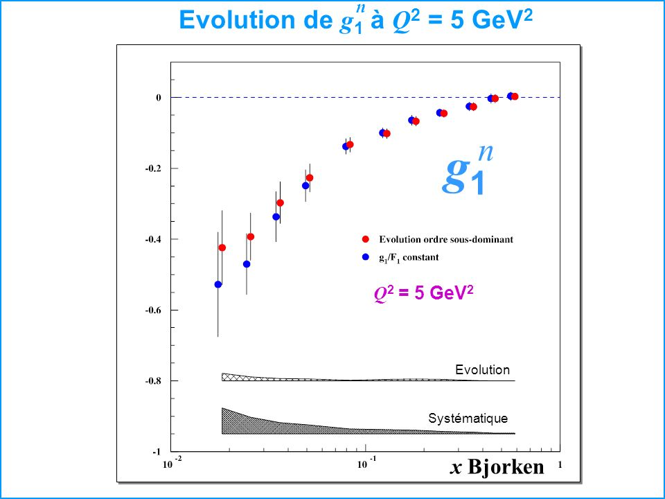 g1 Evolution de g1 à Q2 = 5 GeV2 n x Bjorken Q2 = 5 GeV2 Evolution