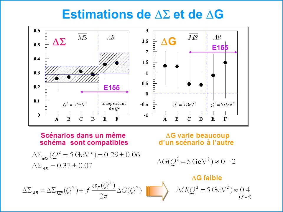 Estimations de DS et de DG