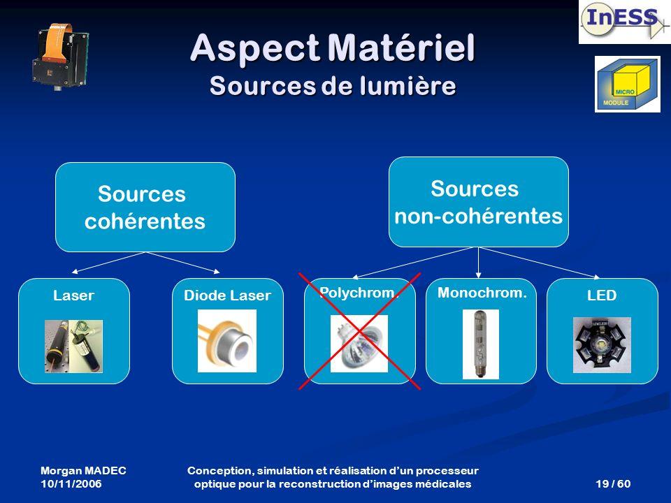 Aspect Matériel Sources de lumière