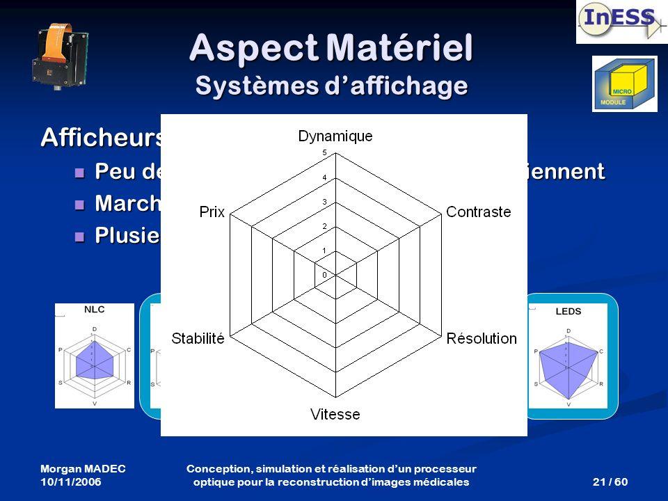 Aspect Matériel Systèmes d'affichage