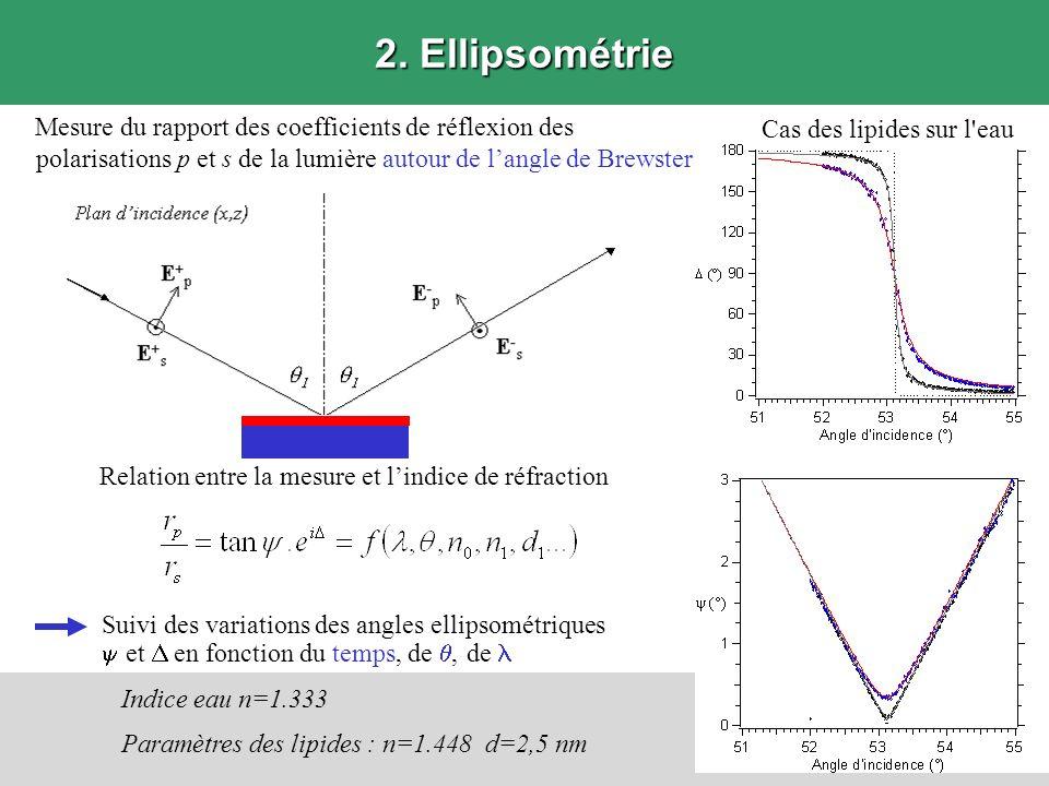 2. Ellipsométrie Mesure du rapport des coefficients de réflexion des polarisations p et s de la lumière autour de l'angle de Brewster.