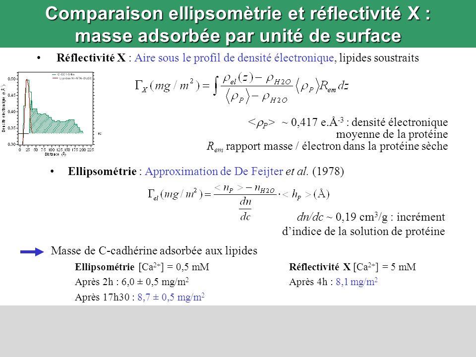 Comparaison ellipsomètrie et réflectivité X : masse adsorbée par unité de surface
