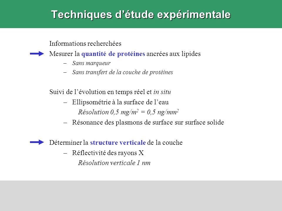 Techniques d'étude expérimentale