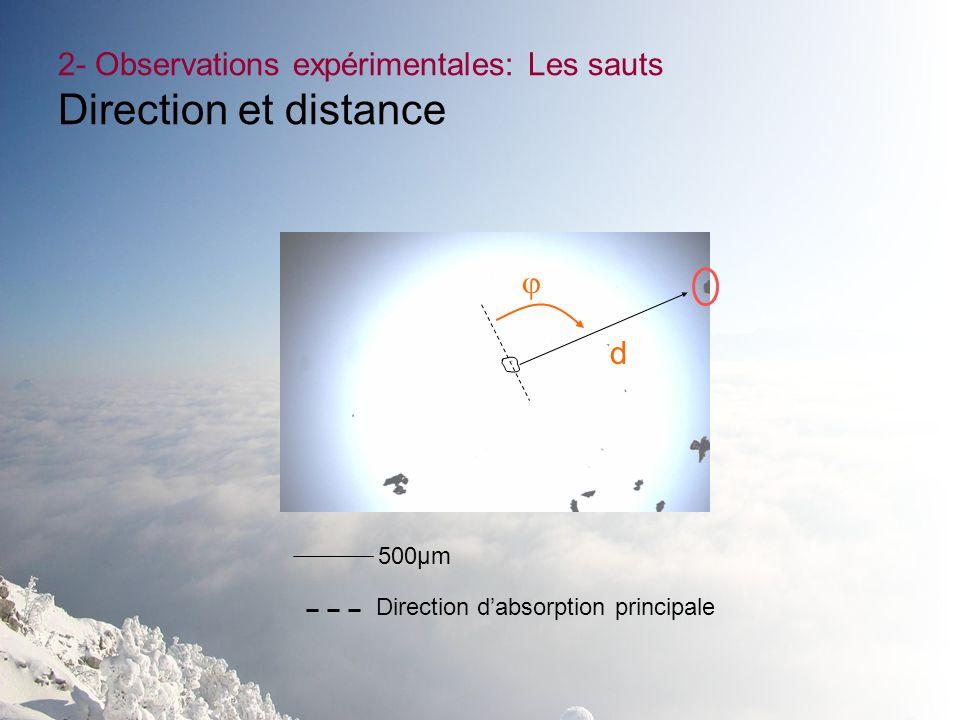 2- Observations expérimentales: Les sauts Direction et distance