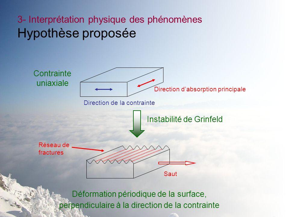 3- Interprétation physique des phénomènes Hypothèse proposée