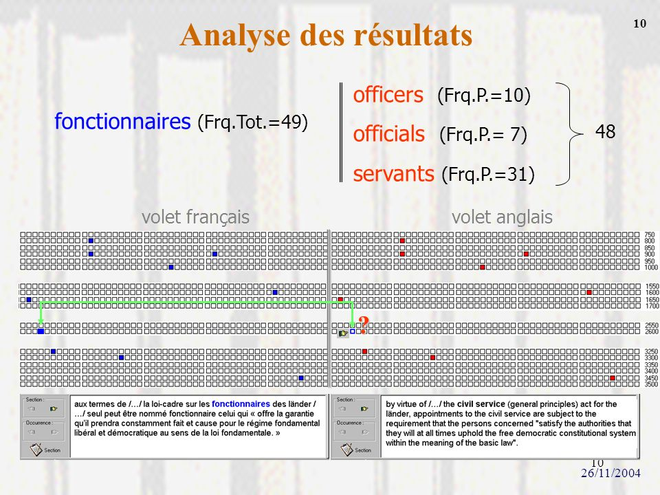 Analyse des résultats officers (Frq.P.=10) officials (Frq.P.= 7)