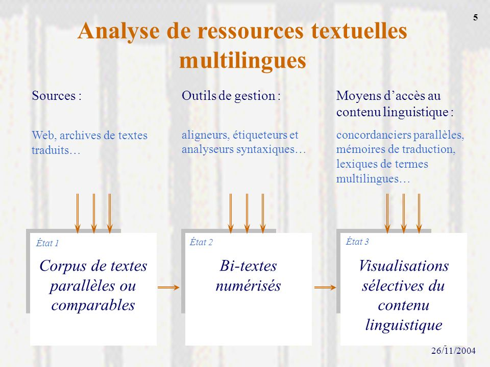 Analyse de ressources textuelles multilingues