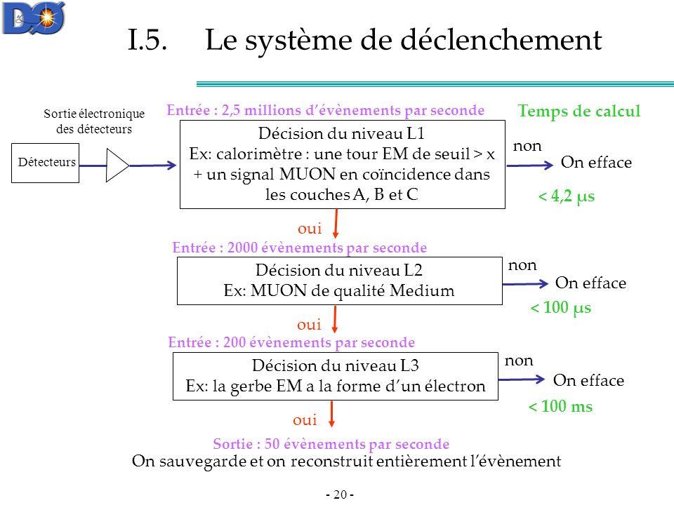 I.5. Le système de déclenchement