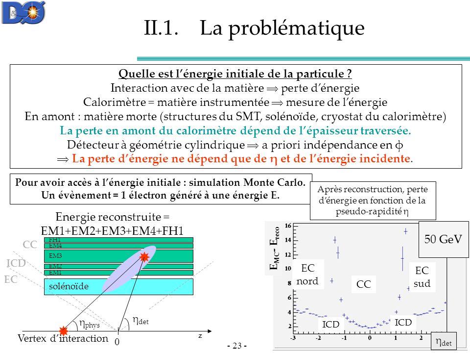 II.1. La problématique Quelle est l'énergie initiale de la particule Interaction avec de la matière  perte d'énergie.