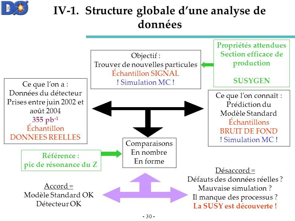 IV-1. Structure globale d'une analyse de données