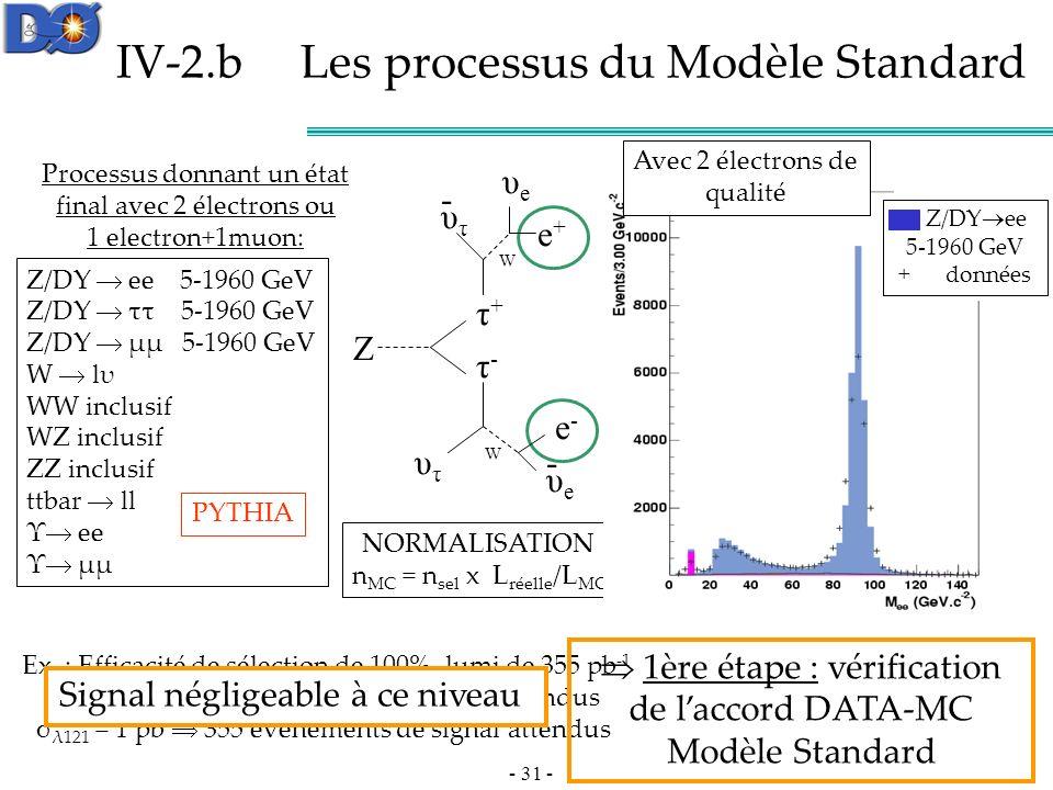 IV-2.b Les processus du Modèle Standard