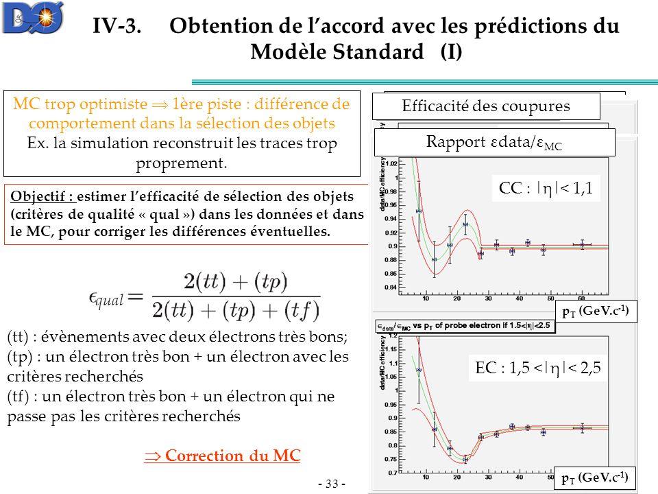 IV-3. Obtention de l'accord avec les prédictions du Modèle Standard (I)