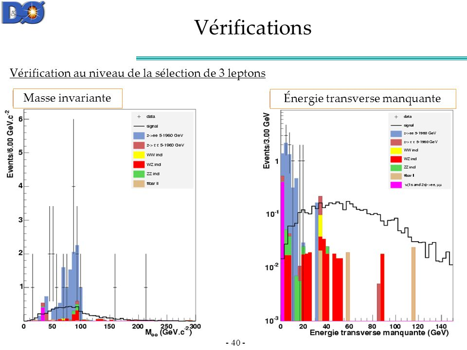 Vérifications Vérification au niveau de la sélection de 3 leptons