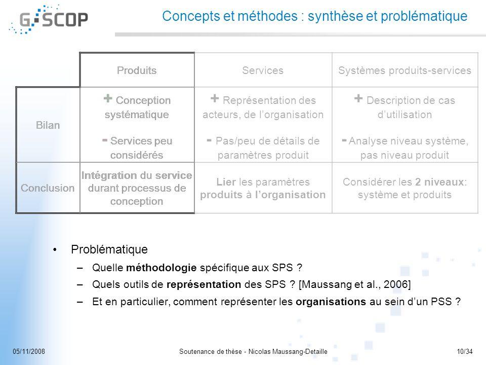 Concepts et méthodes : synthèse et problématique