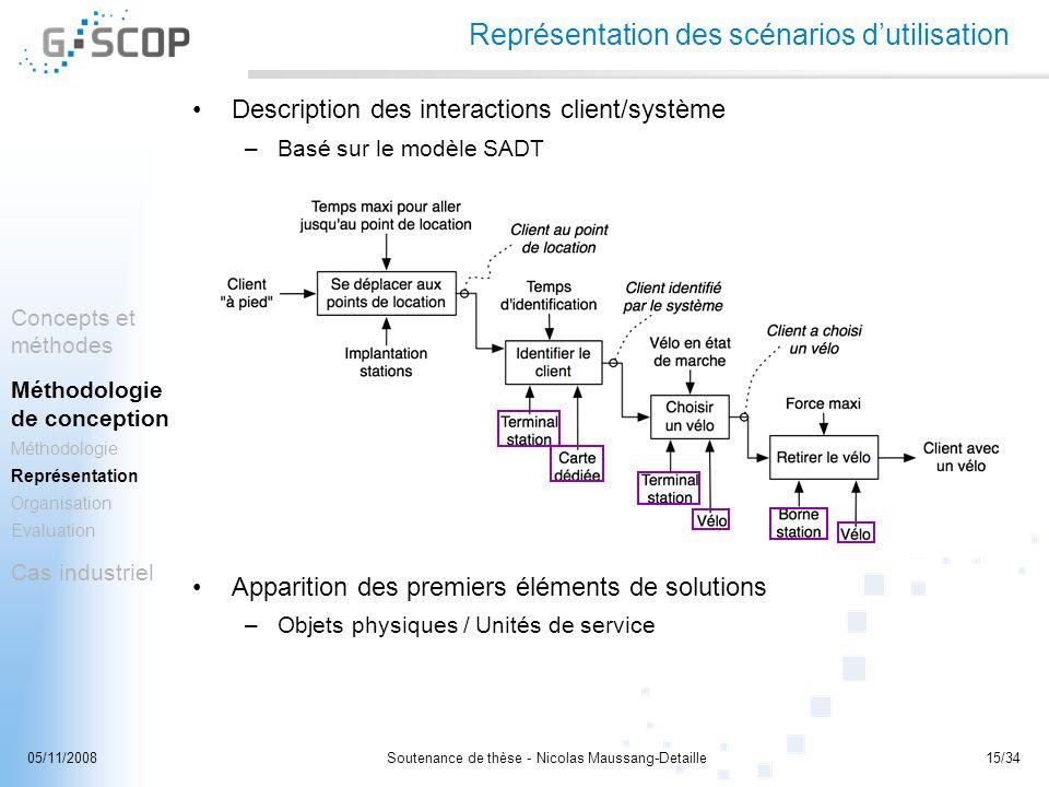 Représentation des scénarios d'utilisation