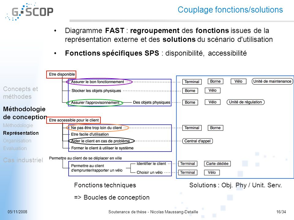 Couplage fonctions/solutions