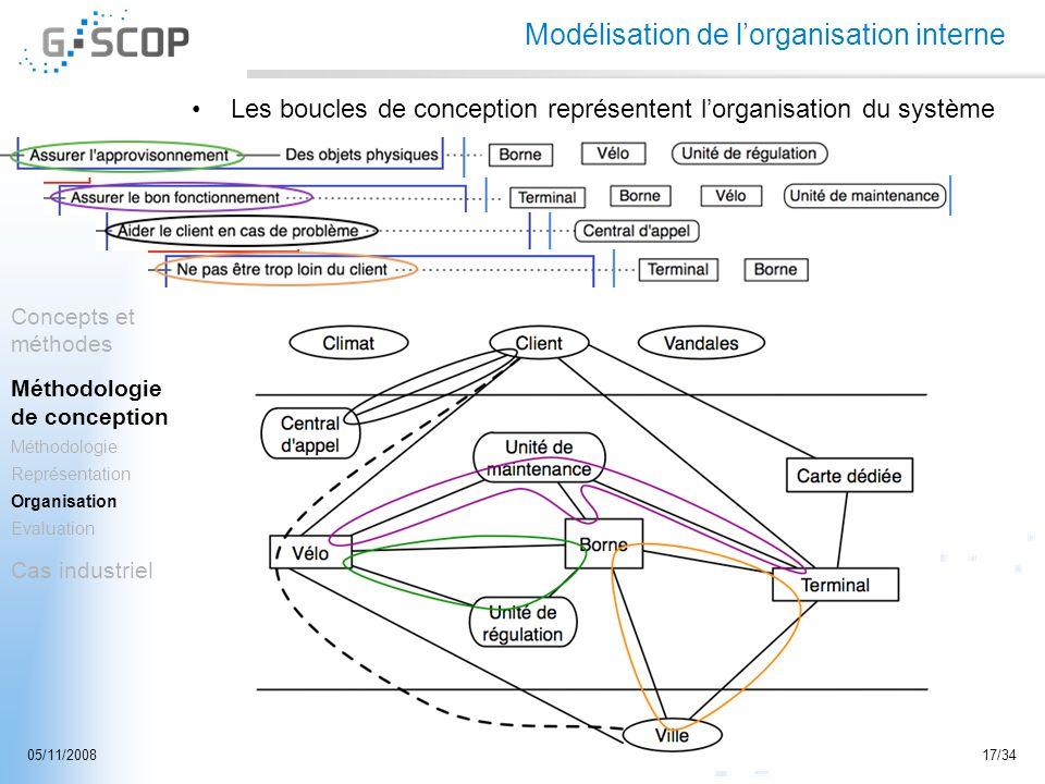 Modélisation de l'organisation interne