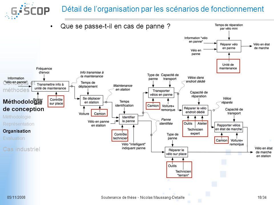 Détail de l'organisation par les scénarios de fonctionnement