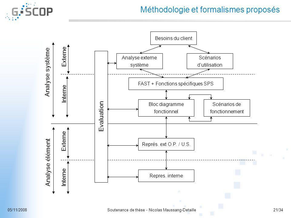 Méthodologie et formalismes proposés