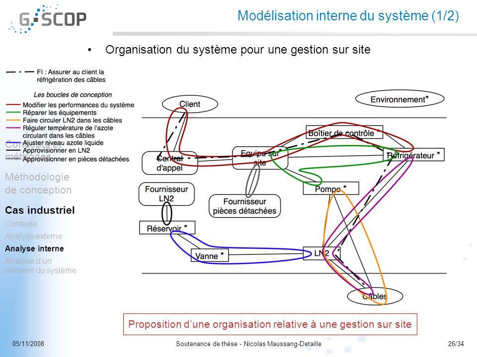 Modélisation interne du système (1/2)