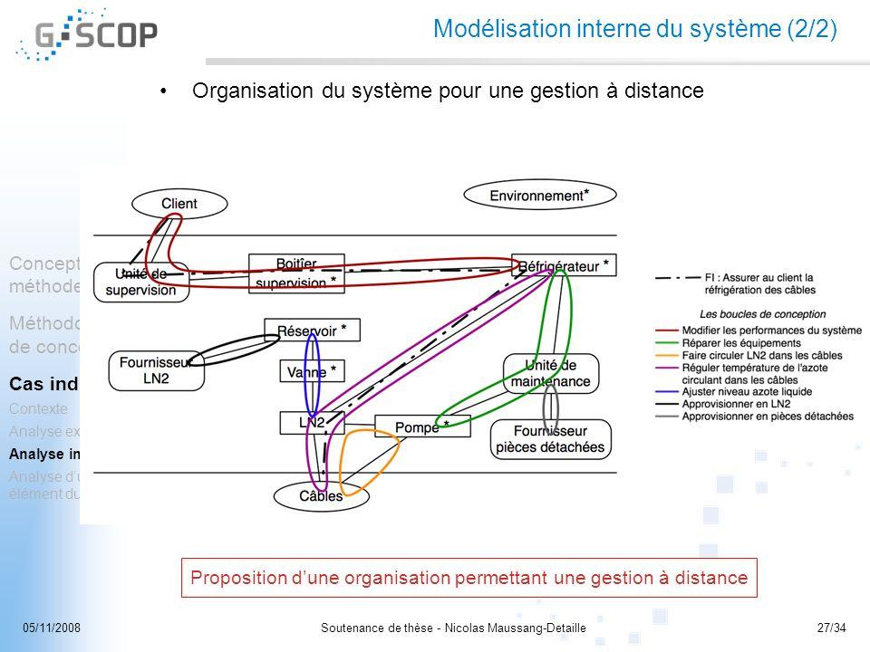 Modélisation interne du système (2/2)