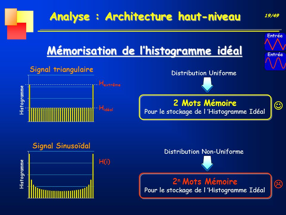 Analyse : Architecture haut-niveau