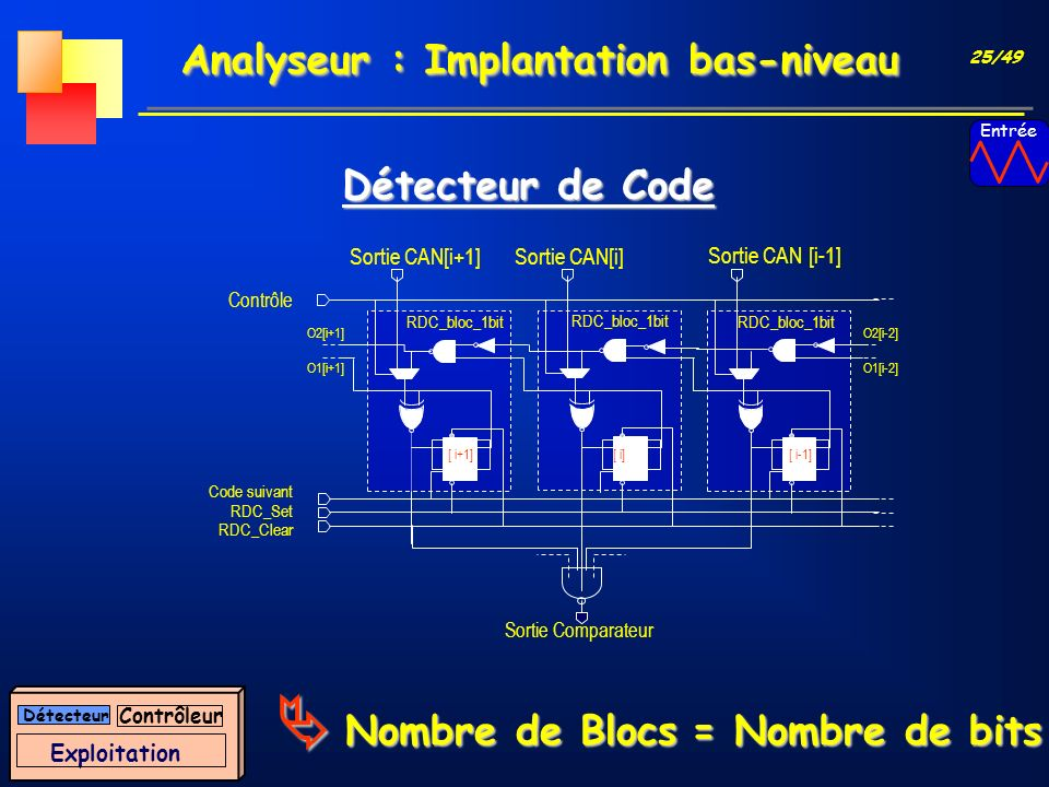 Analyseur : Implantation bas-niveau